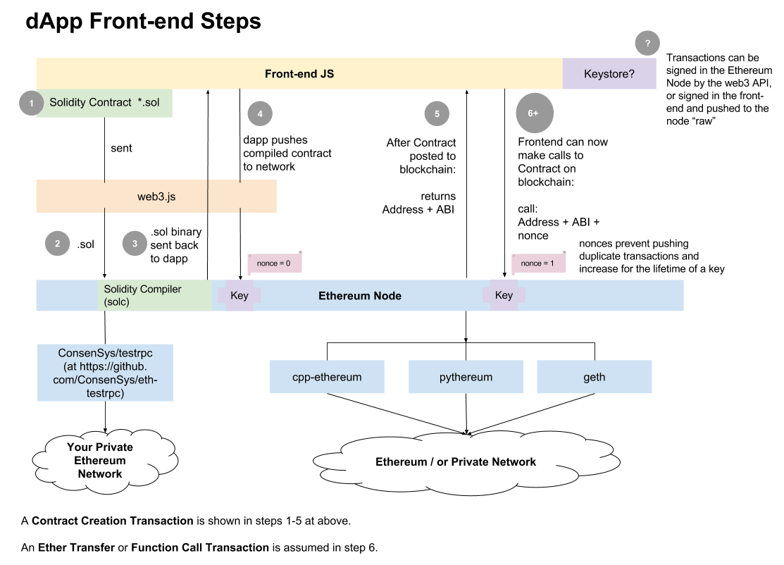 区块链技术精华:四十种智能合约支持平台(一)