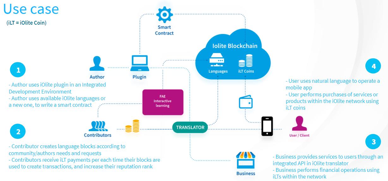 区块链技术精华:四十种智能合约支持平台(三)