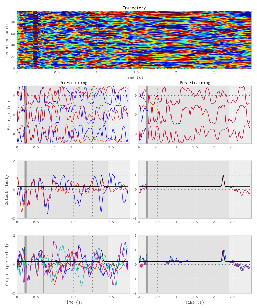 Complexity without chaos. Top: Temporal evolution of the firing rates of some recurrent neurons during the innate trajectory. Left: The innate trajectory (blue) superposed with a new noisy trial (red) before training. Right: The same after training. The top panel depicts the firing rate of 3 randomly chosen neurons, the middle one the firing rate of the read-out neuron, the bottom one the firing rate of the read-out neuron when a perturbation impulse is given 500 ms after the initial impulse.