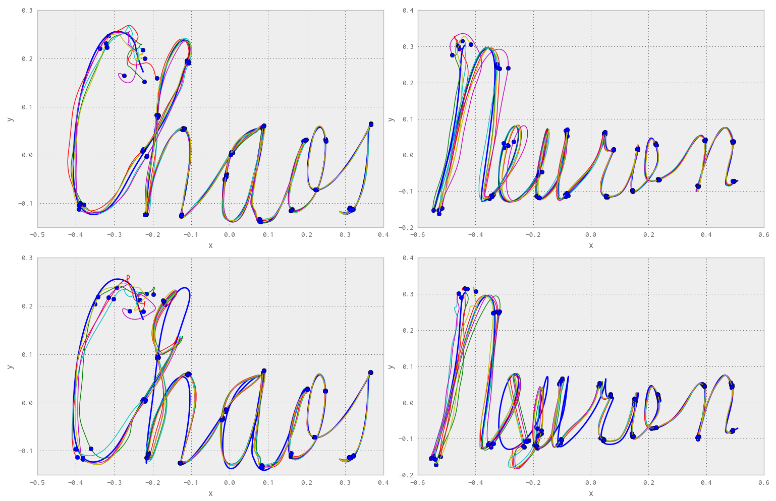 Generation and stability of complex spatiotemporal motor patterns. Left and right: two different trajectories in the read-out space learned by the same network. Top: without perturbation. Bottom: with perturbation. Each figure is the superposition of 5 different test trials, showing the robustness of the trajectories to initial conditions and perturbations. Equidistant time points are represented as blue circles.