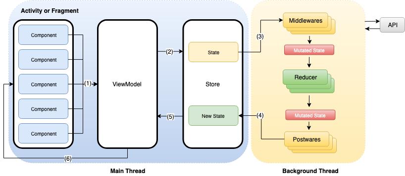 ReactComponentKit by AndroidReactComponentKit