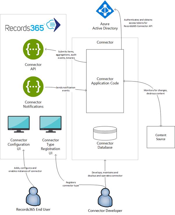 Records365 Connector System Context Diagram