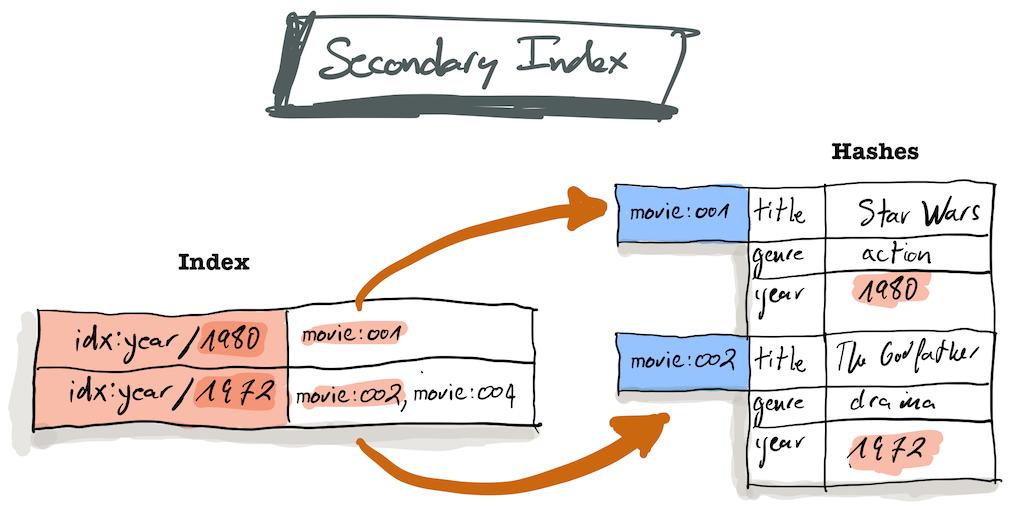 Secondary Index