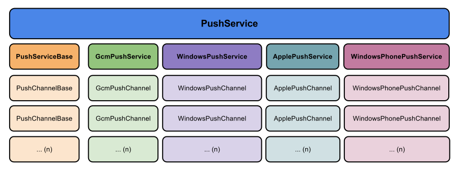 PushSharp Structure Diagram