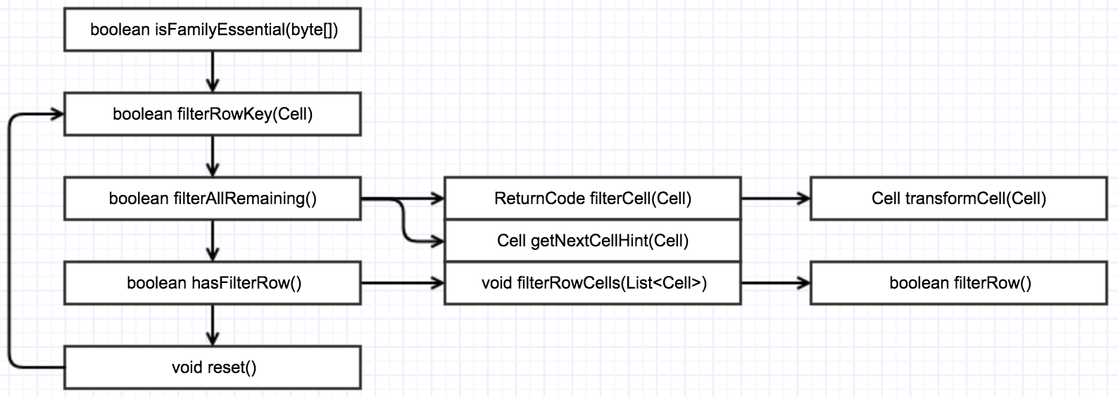 Filter call sequence