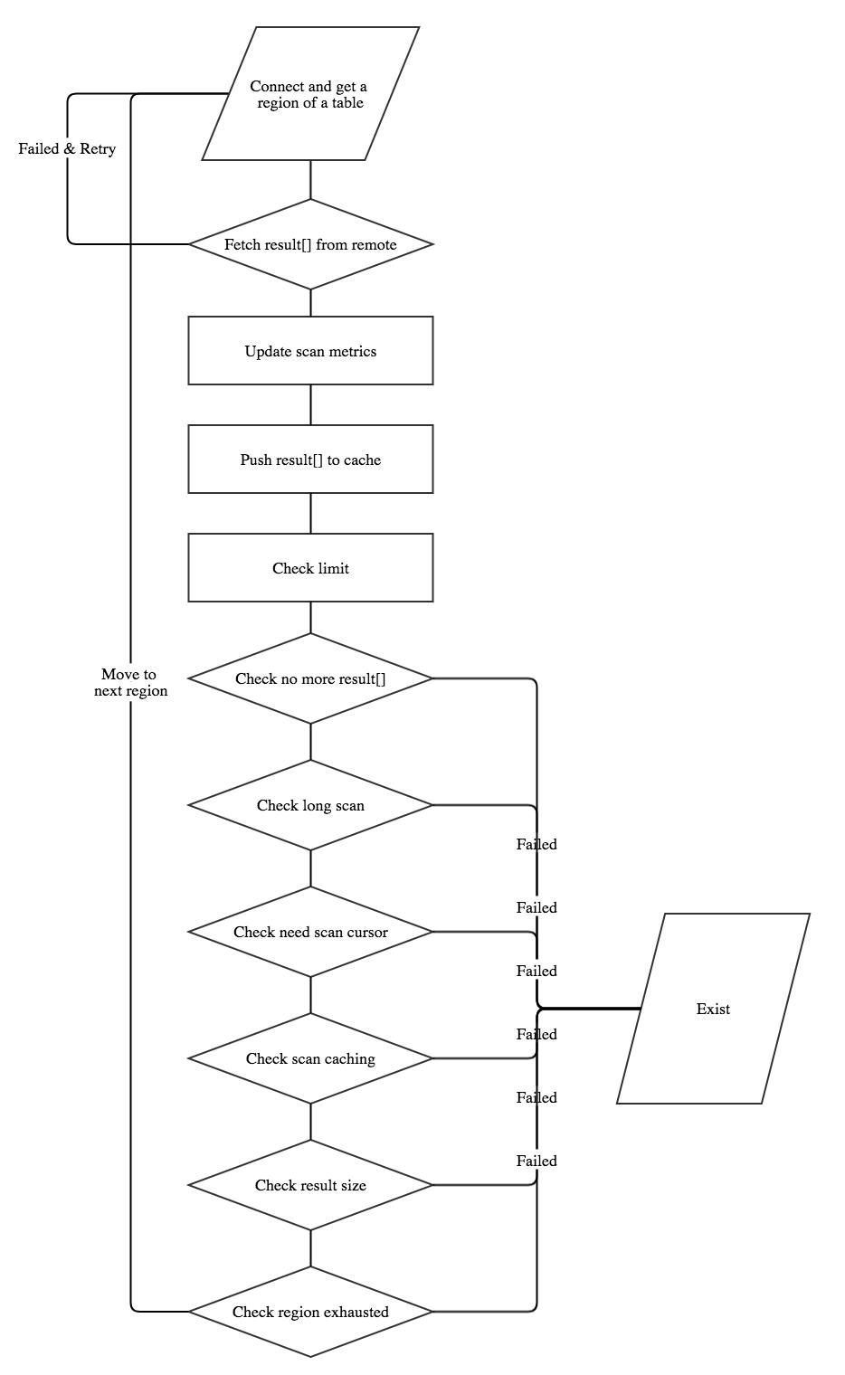ClientScannerDetailedView