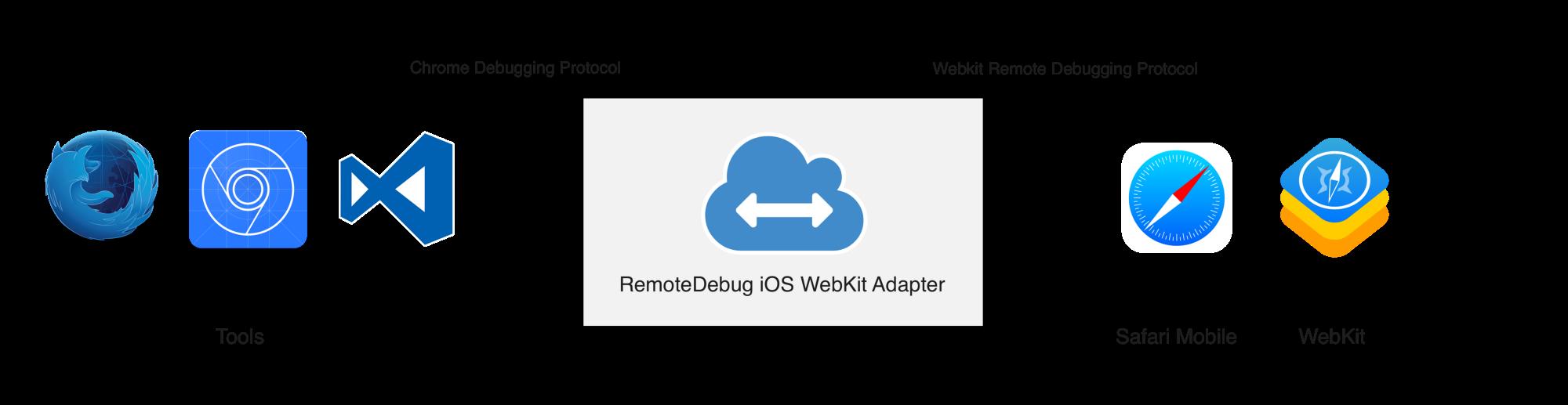 remotedebug-ios-webkit-adapter by RemoteDebug