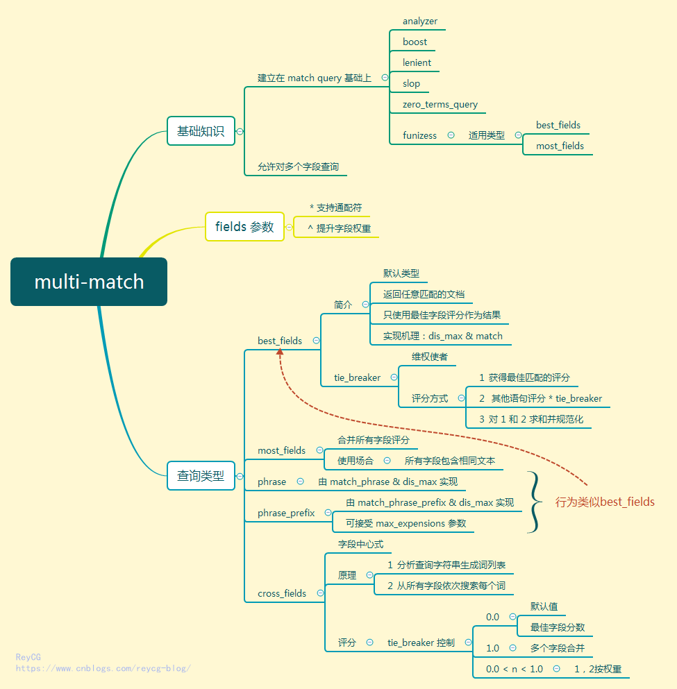 Elasticsearch Query DSL 整理总结(四)—— Multi Match Query