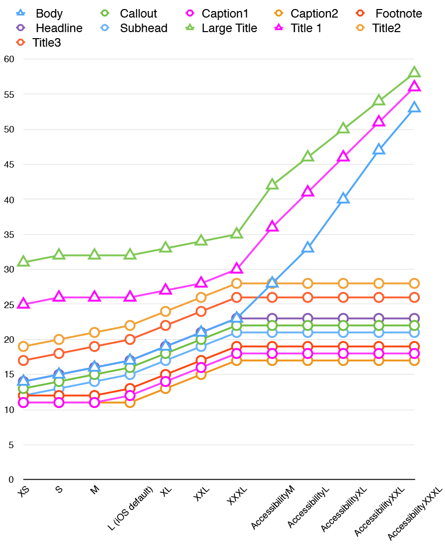 Graph of iOS Dynamic Type scaling behavior, showing that most text tops out at the XXL size, but Body, Large Title, and Title 1 text keeps growing all the way up through AccessibilityXXXL