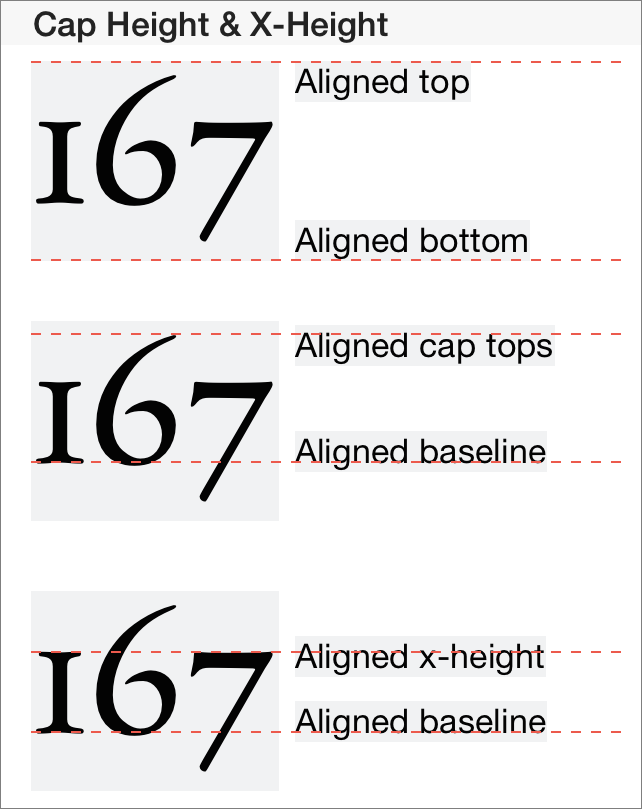 Illustration of different methods of aligning text vertically