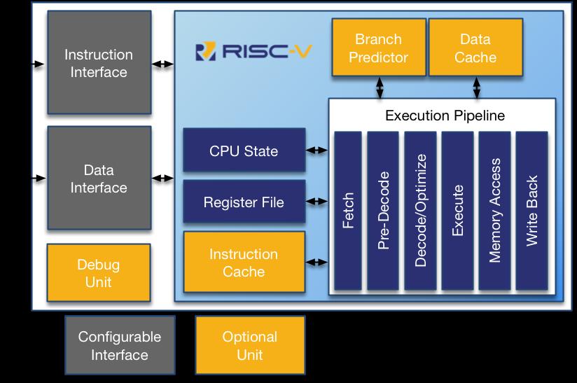 RV12 RISC-V Architecture
