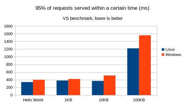 VS benchmark, 95%