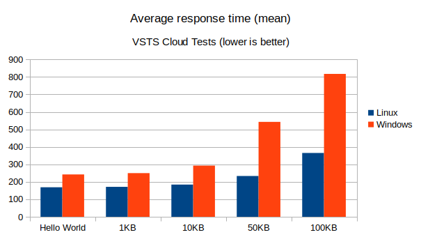 VSTS Tests Averate Response Time