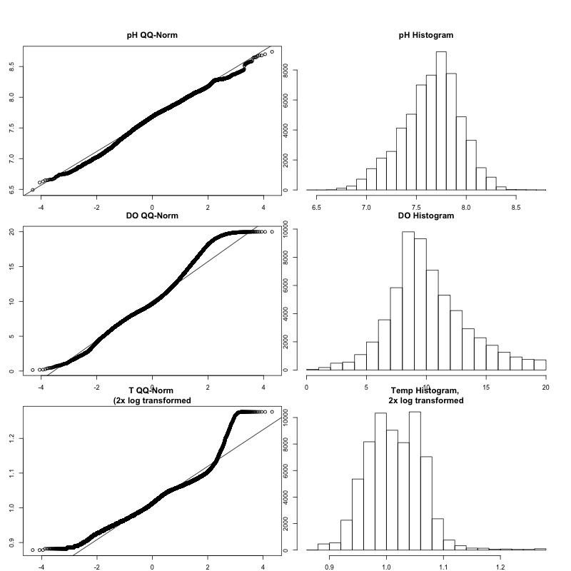 Environmental Data Normality Check