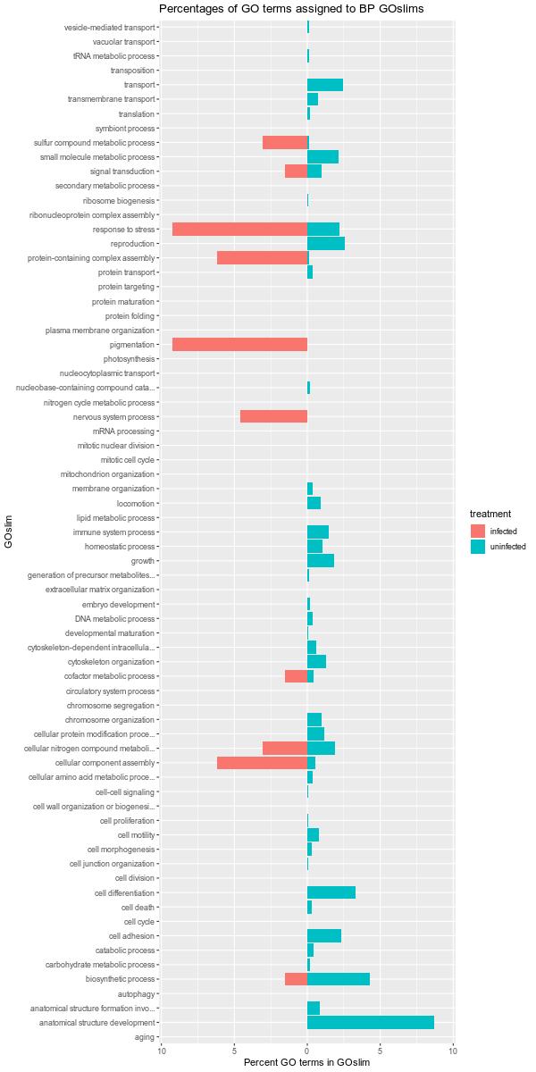 infected vs uninfected GO-GOslim pyramid plot
