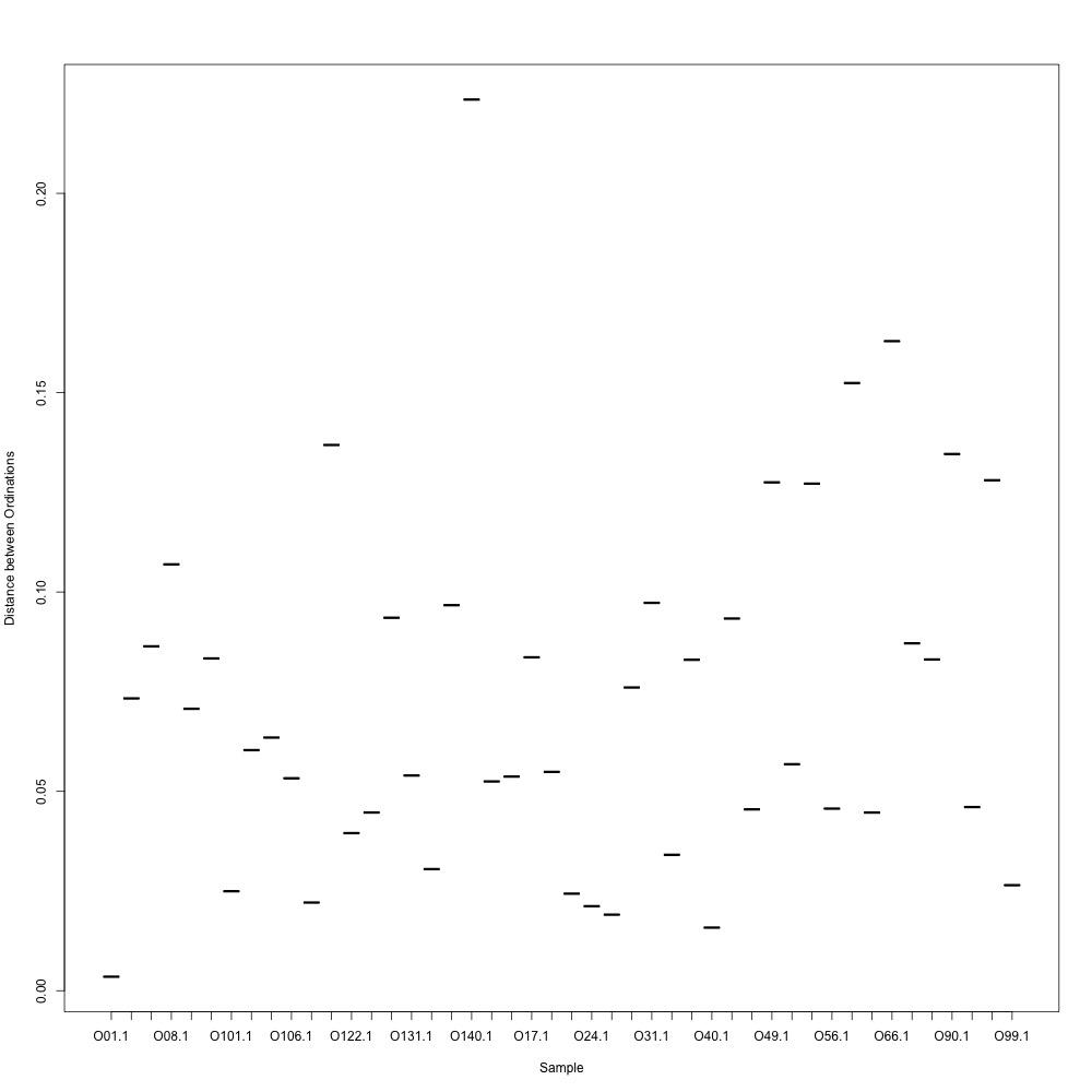 0.7-normalized-distances
