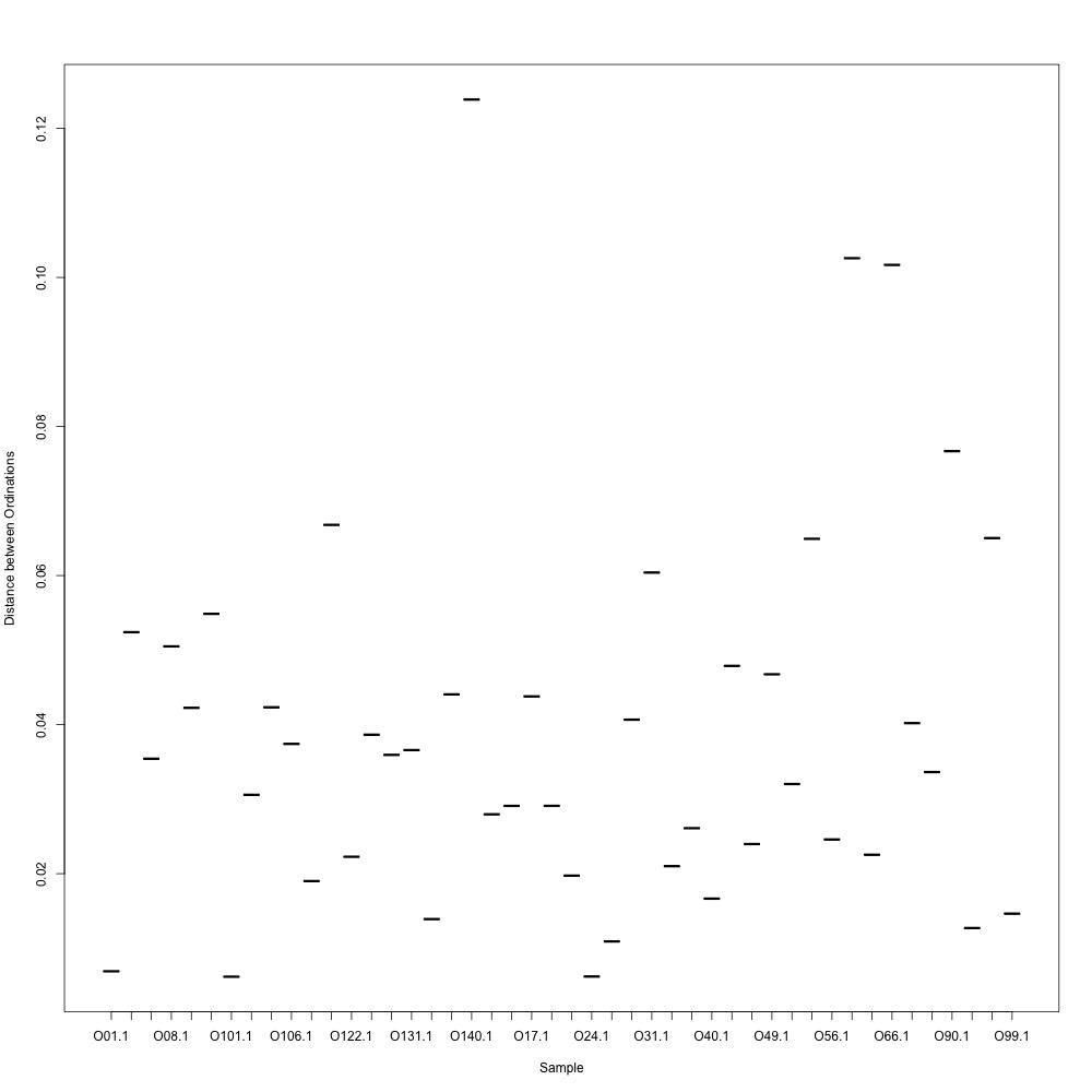 0.8-normalized-distances