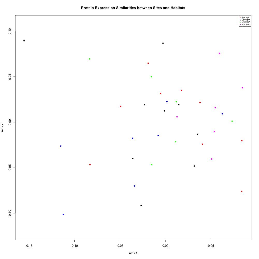 Yaamini's Notebook: Remaining Analyses | Roberts Lab