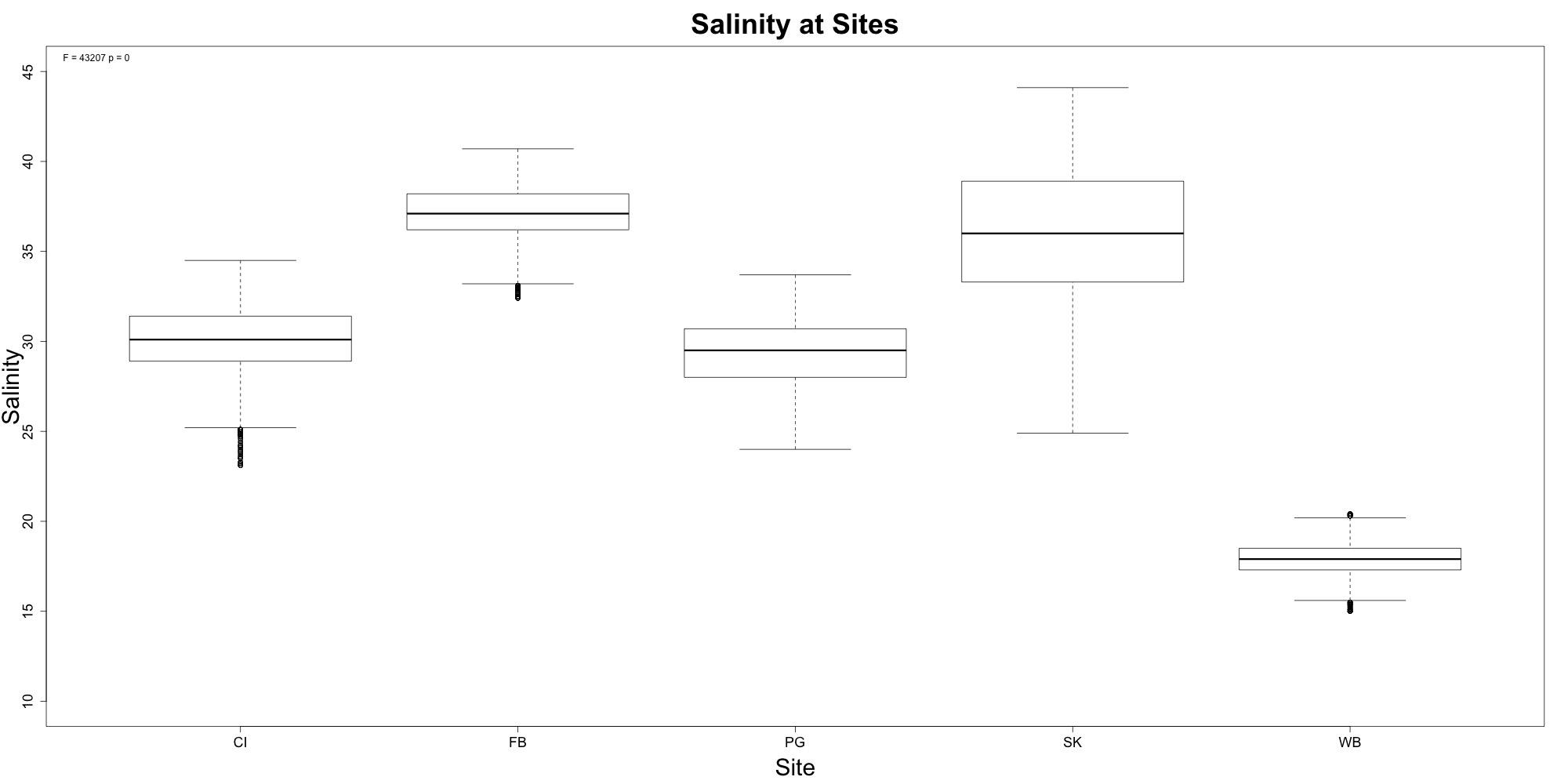 salinity-boxplot