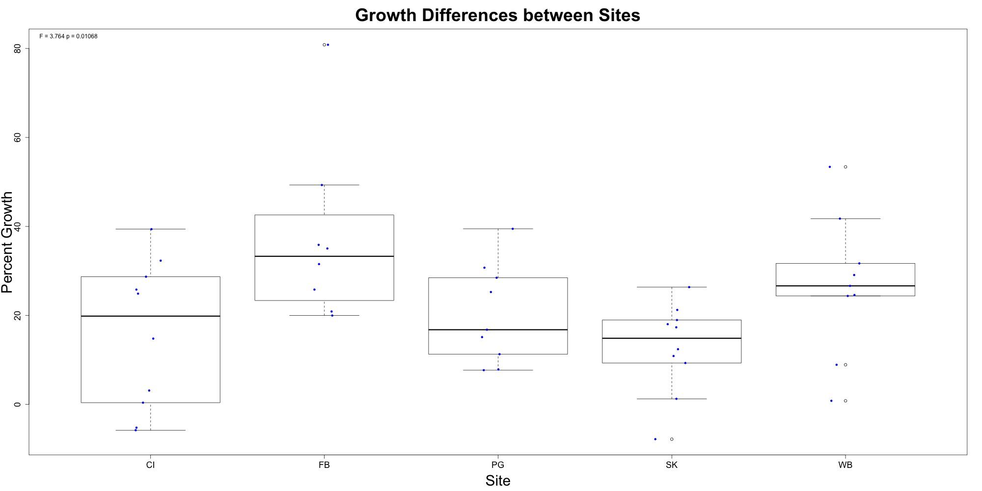 growth-boxplot