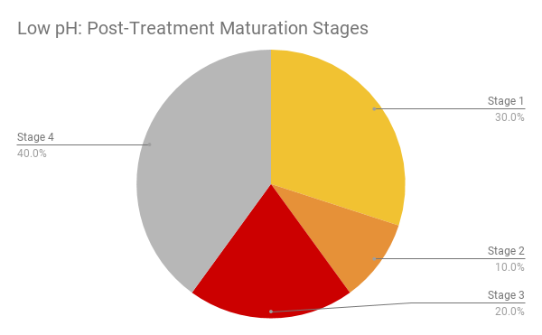 post-maturation-stage-low