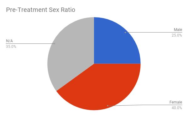 pre-sex-ratio