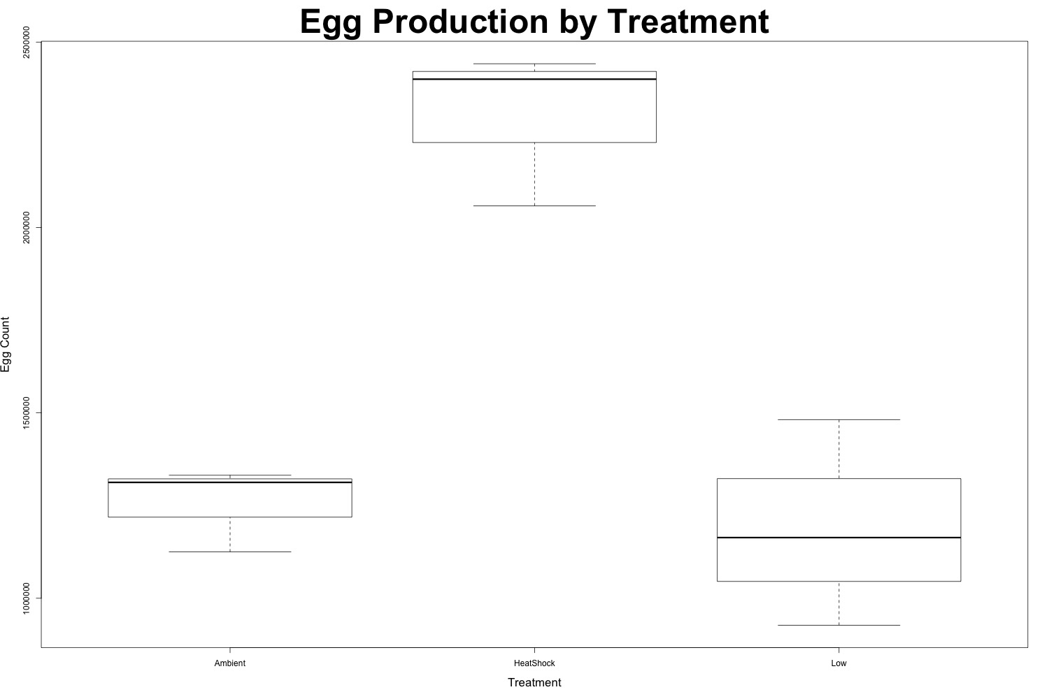 eggproduction