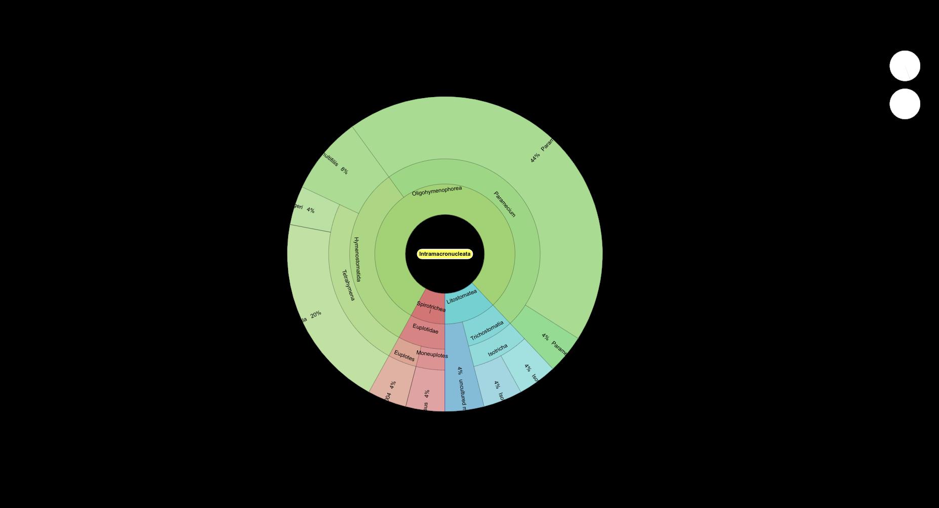 pH=8.2 Intramacronucleata krona plot