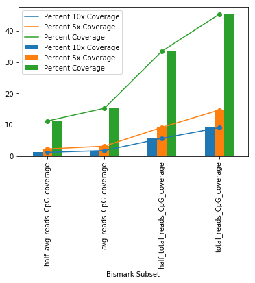 Bar/line plot showing differences in percent CpG coverage of each Bismark subset