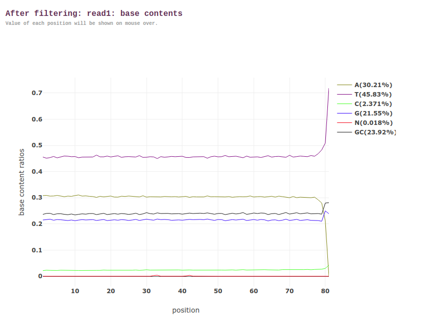 fastp sequence quality plots before