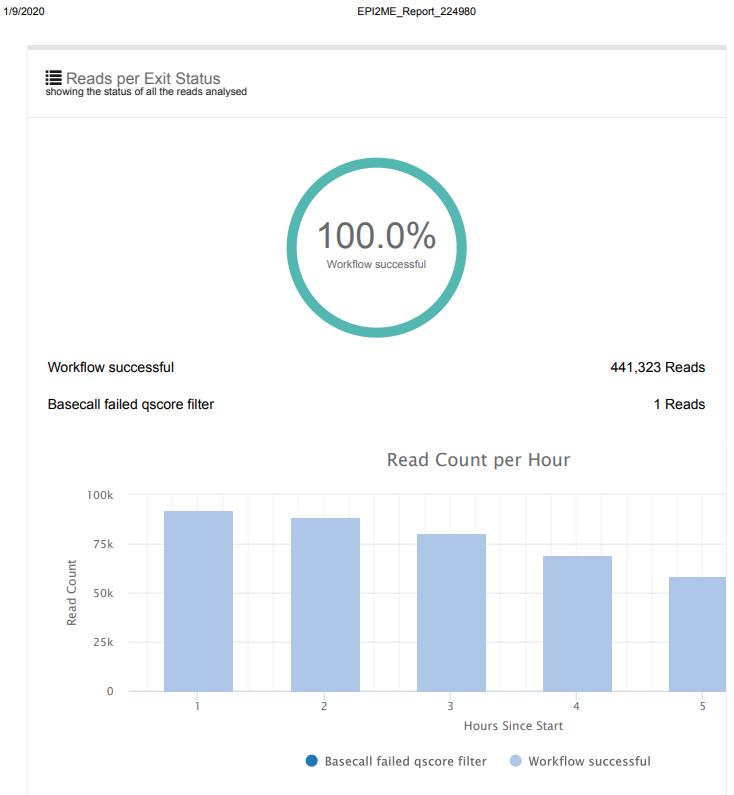 minION Lamba read count per hour plot