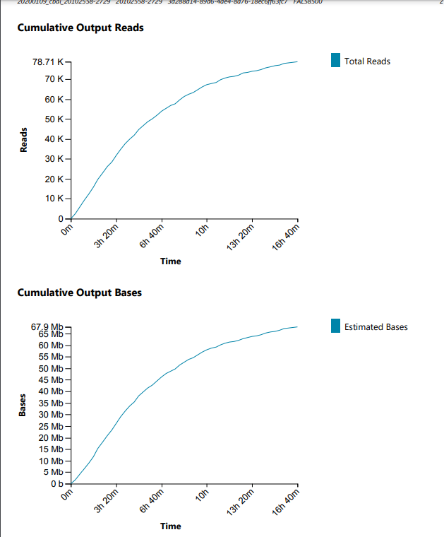 cbai nanopore first run cumulative read plots
