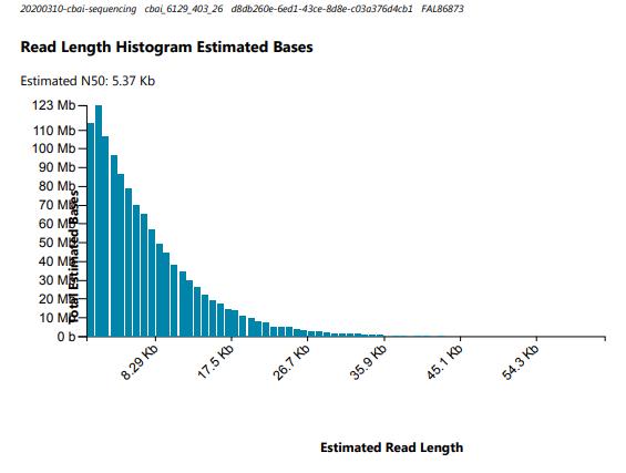 cbai nanopore read length histograms