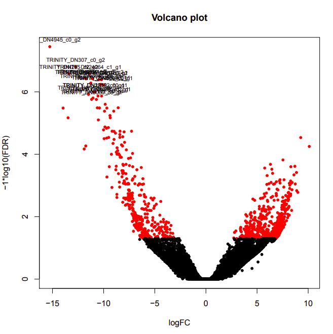 D9-D12 volcano plot