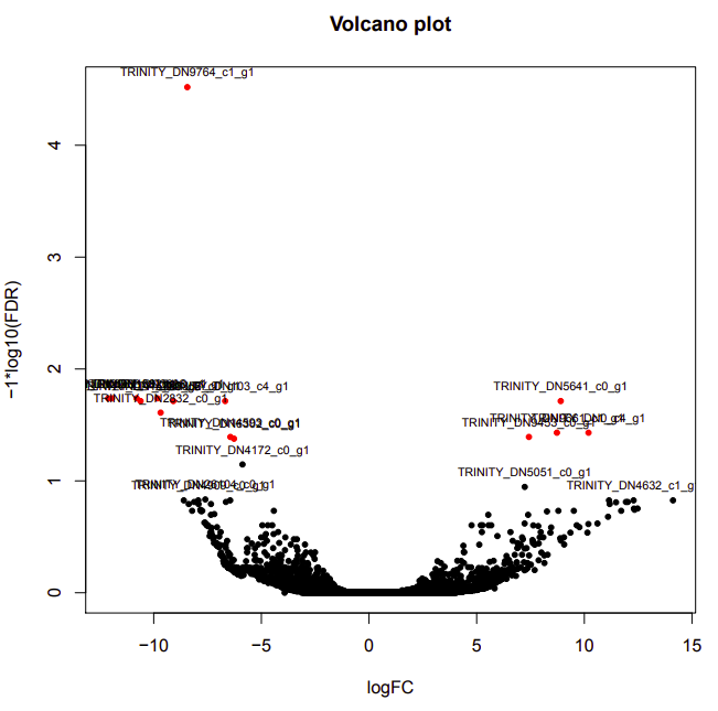 ambient-warm volcano plot