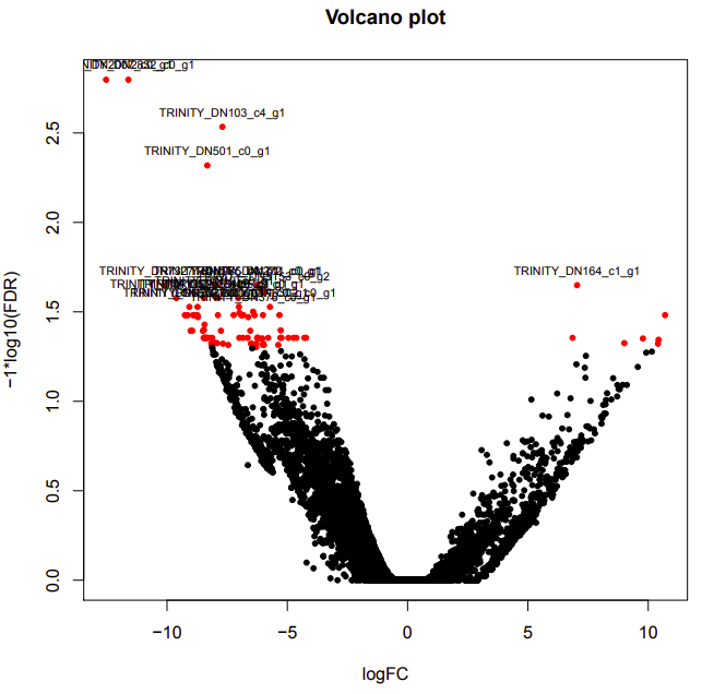 cold-warm volcano plot