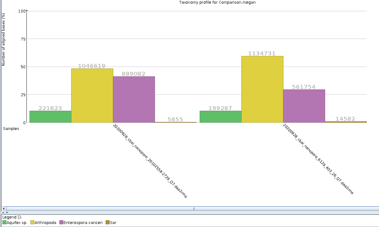 20201002_cbai_nanopore_20102558-2729-Q7-vs-6129-403-26-Q7_megan-taxonomic-comparison-bar-plot