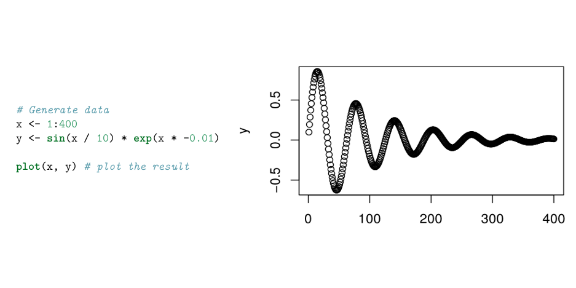 Basic plot of x and y (right) and code used to generate the plot (right).