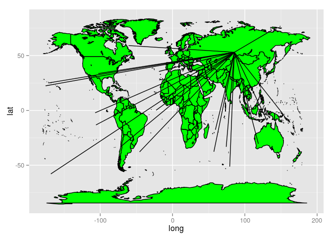 plot of chunk Adding world lines ggplot2 style