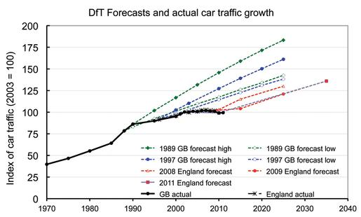 Department for Transport forecasts and actual car growth. Robin Lovelace, Author provided