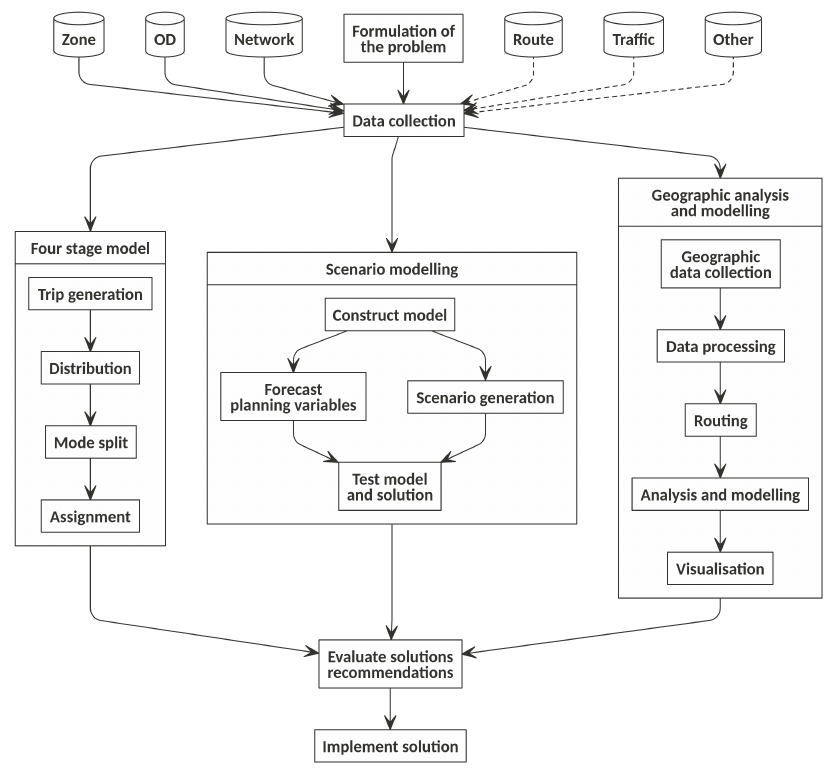 Schematic diagram illustrating the modelling process, geographic analysis and the four-stage in the context of the wider transport planning process (adapted from Ortzar and Willumsen, 2011, with the 'Geographic analysis and modelling component' added for this paper).