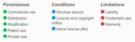 Mozilla License Rights table from ChooseaLicense.com