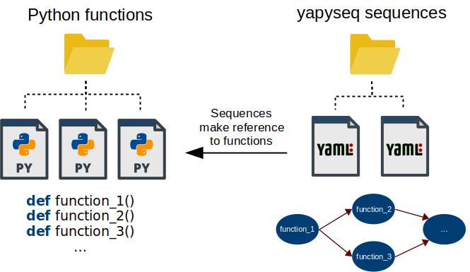 yapyseq principle