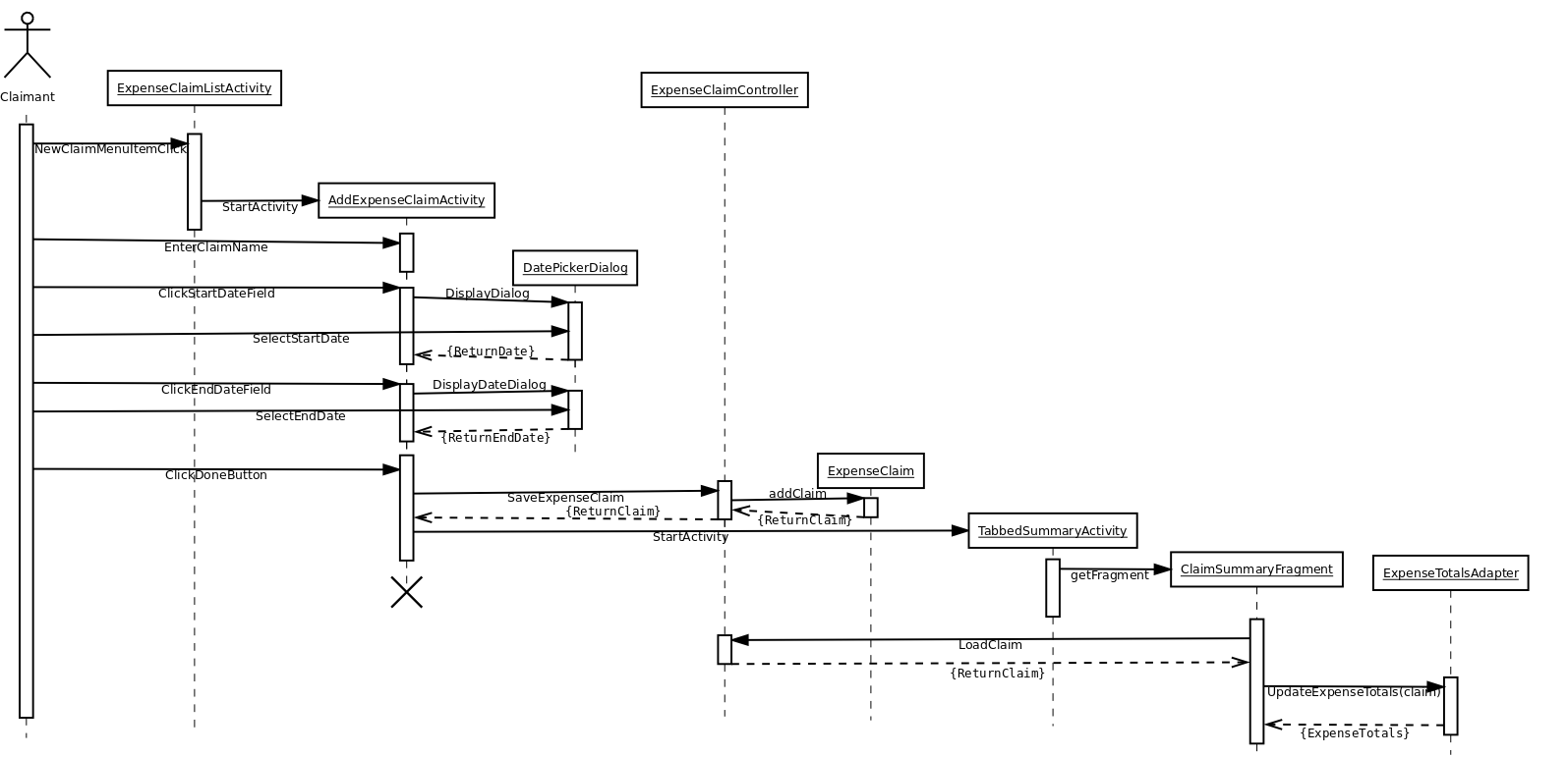 Uml sequence diagram rostarsynergisticsshinyexpensetracker wiki sequence diagram for a claimant adding a new claim to the system pooptronica