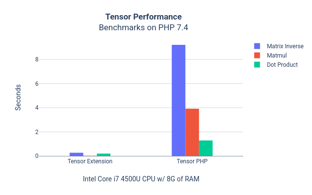 Tensor Performance Benchmarks