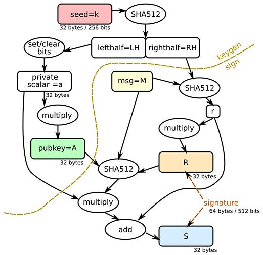 Ed25519 Diagram