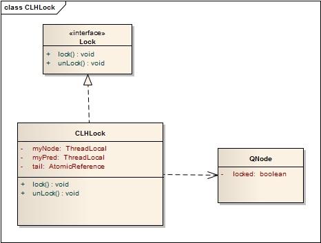 CLH-数据结构