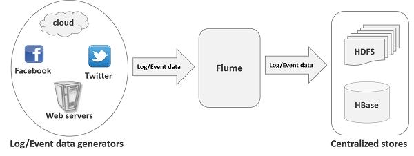 flume工作流程