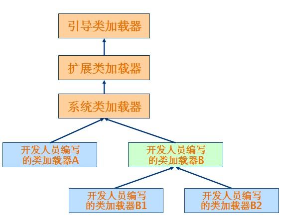 .类加载器关系模型