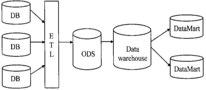 数据中心整体架构
